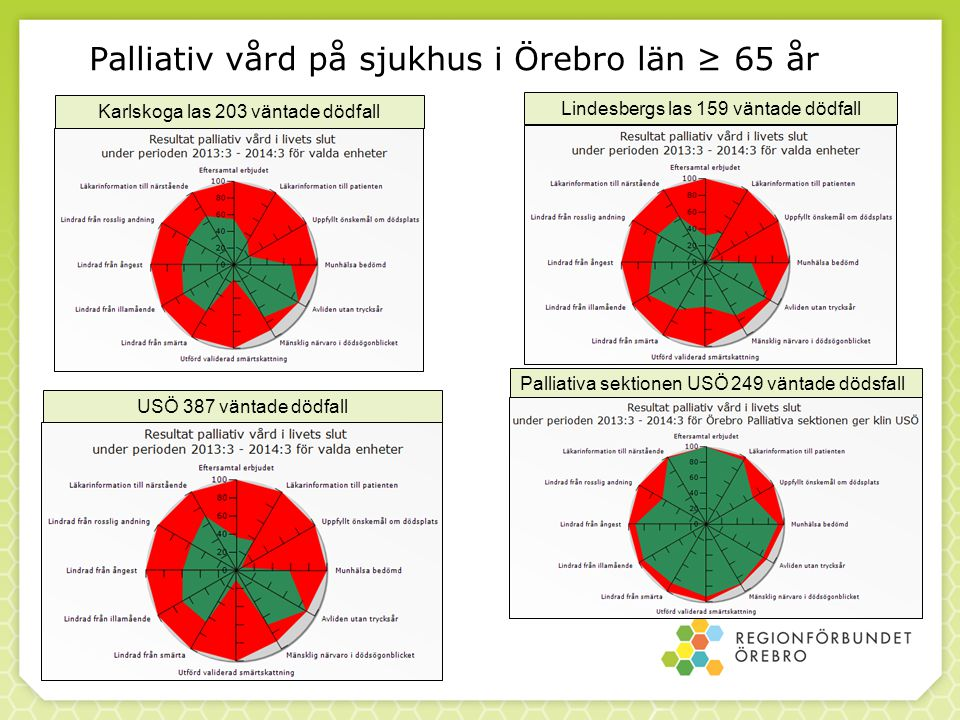 Palliativ vård på sjukhus i Örebro län ≥ 65 år 2015-01-12 Karlskoga las 203 väntade dödfall USÖ 387 väntade dödfall Lindesbergs las 159 väntade dödfall Palliativa sektionen USÖ 249 väntade dödsfall