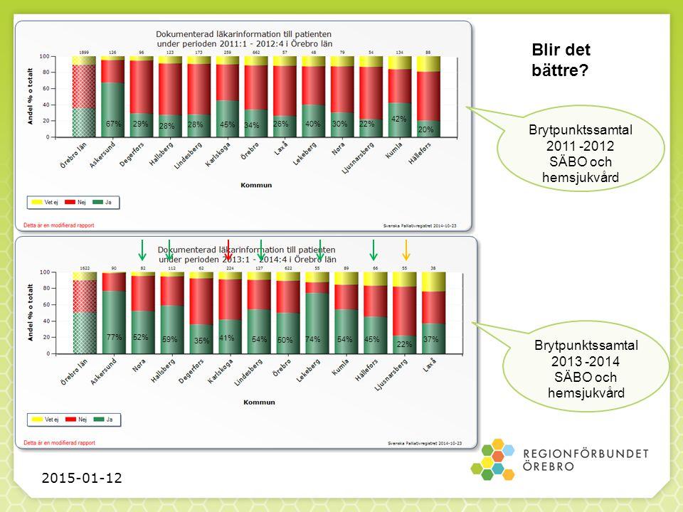 2015-01-12 Brytpunktssamtal 2011 -2012 SÄBO och hemsjukvård Blir det bättre.
