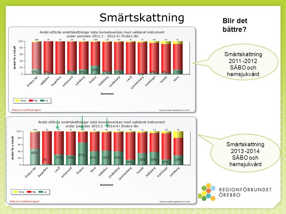 Smärtskattning 2015-01-12 Smärtskattning 2011 -2012 SÄBO och hemsjukvård Smärtskattning 2013 -2014 SÄBO och hemsjukvård Blir det bättre.