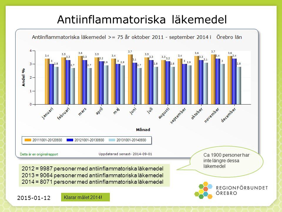 Antiinflammatoriska läkemedel 2012 = 9987 personer med antiinflammatoriska läkemedel 2013 = 9064 personer med antiinflammatoriska läkemedel 2014 = 8071 personer med antiinflammatoriska läkemedel 2015-01-12 Ca 1900 personer har inte längre dessa läkemedel Klarar målet 2014!