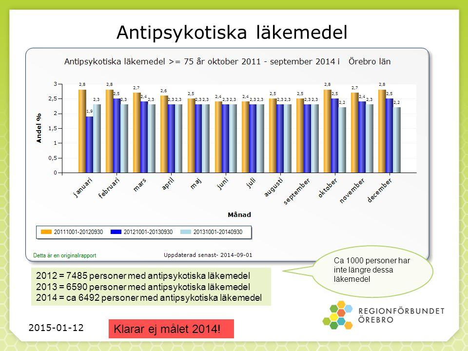 Antipsykotiska läkemedel 2015-01-12 Klarar ej målet 2014.