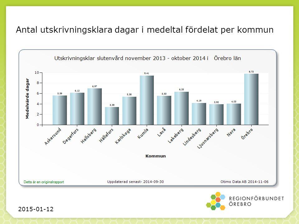Antal utskrivningsklara dagar i medeltal fördelat per kommun 2015-01-12