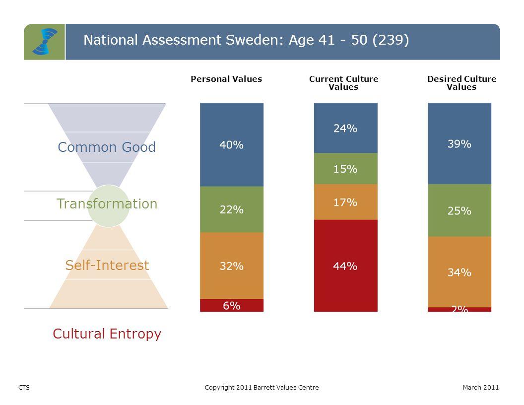 National Assessment Sweden: Age 41 - 50 (239) Entropy TableCopyright 2011 Barrett Values Centre March 2011 LevelPotentially Limiting Values (votes) Percentage Entropy 3 byråkrati (113) resursslöseri (77) centralstyrning (57) elitism (54) analfabetism (3) 304 out of 500: 13% of total votes 2 skylla på varandra (76) tradition (25) etnisk diskriminering (24) hat (24) konflikt/ aggression (18) könsdiskriminering (18) 185 out of 226: 8% of total votes 1 arbetslöshet (123) osäkerhet om framtiden (92) materialistiskt (90) kortsiktighet (69) våld och brott (63) fattigdom (56) korruption (33) miljöförstöring (26) terrorism (14) 566 out of 741: 23% of total votes Total1055 out of 239044% of total votes This level of entropy indicates leadership issues that if left unaddressed could lead to changes in government.