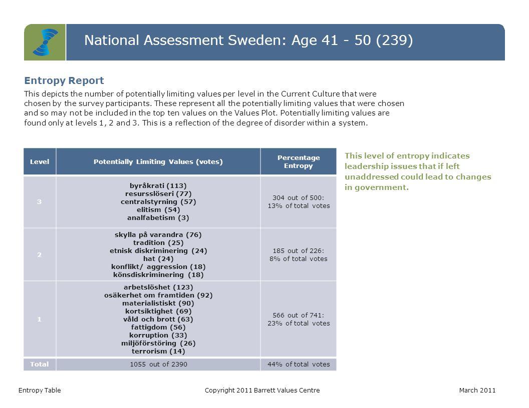 National Assessment Sweden: Age 41 - 50 (239) Values Jumps TableCopyright 2011 Barrett Values Centre March 2011 Value Current Culture Votes Desired Culture Votes Jump arbetstillfällen22153131 ansvar för kommande generationer99889 välfungerande sjukvård328654 fattigdomsbekämpning96152 ekonomisk stabilitet6611650 omsorg om de äldre85446 social rättvisa55146 omsorg om de utsatta75245 långsiktighet115544 socialt ansvarstagande94839 Values Jumps A value jump occurs when there are more votes for a value in the Desired Culture than in the Current Culture.