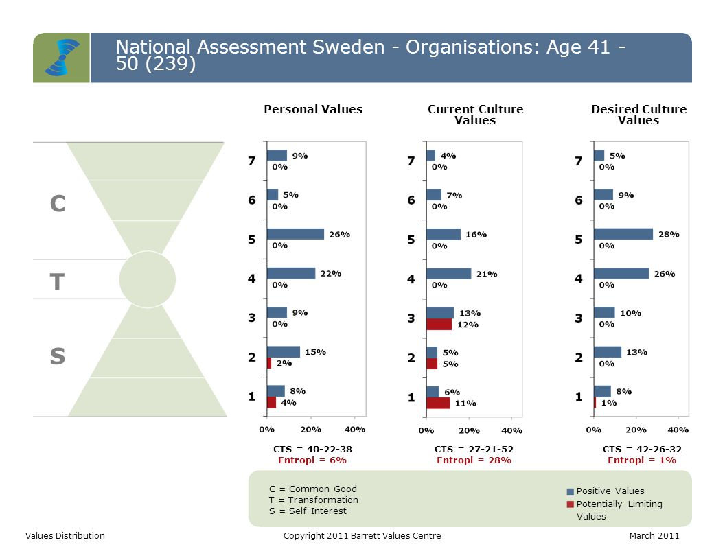 National Assessment Sweden - Organisations: Age 41 - 50 (239) C T S Values DistributionCopyright 2011 Barrett Values CentreMarch 2011 C = Common Good T = Transformation S = Self-Interest Positive Values Potentially Limiting Values CTS = 40-22-38 Entropi = 6% CTS = 27-21-52 Entropi = 28% CTS = 42-26-32 Entropi = 1% Personal ValuesCurrent Culture Values Desired Culture Values
