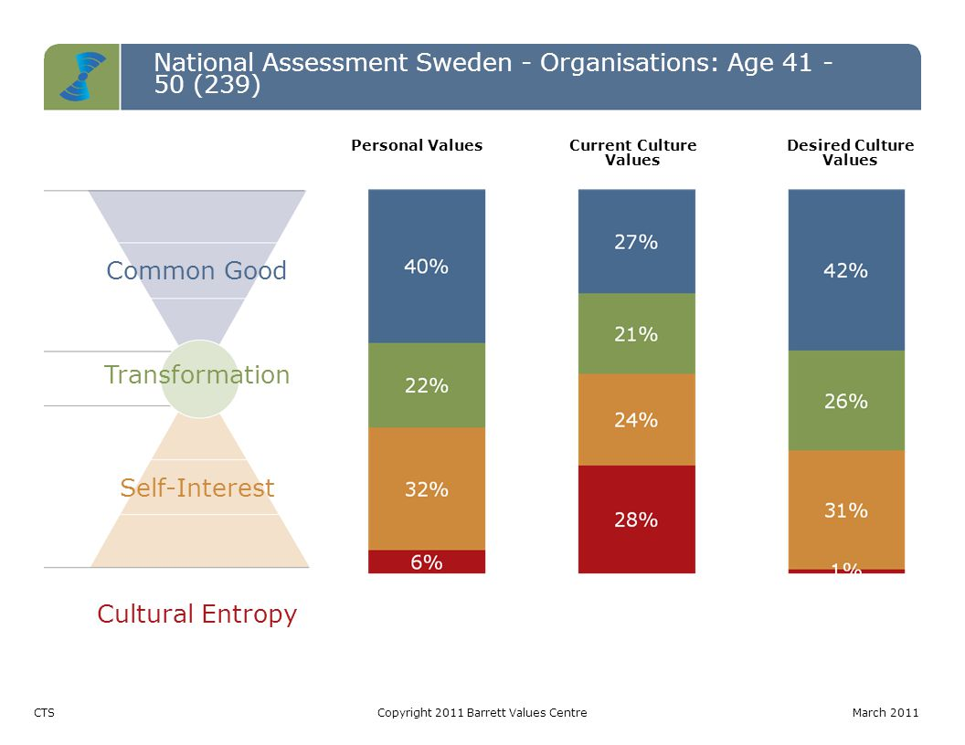 National Assessment Sweden - Organisations: Age 41 - 50 (239) Common Good Transformation Self-Interest Cultural Entropy CTSCopyright 2011 Barrett Values CentreMarch 2011 Personal ValuesCurrent Culture Values Desired Culture Values