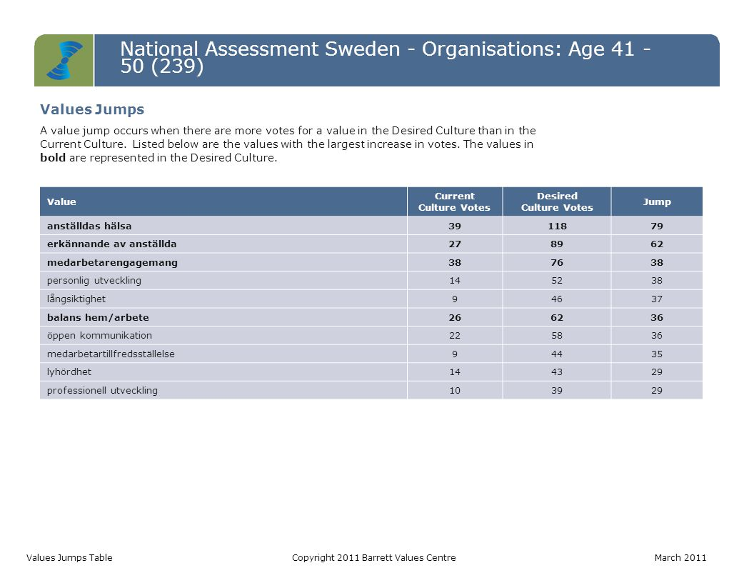 National Assessment Sweden - Organisations: Age 41 - 50 (239) Values Jumps TableCopyright 2011 Barrett Values Centre March 2011 Value Current Culture
