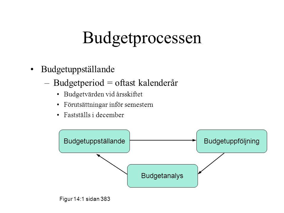 Budgetprocessen Budgetuppställande –Budgetperiod = oftast kalenderår Budgetvärden vid årsskiftet Förutsättningar inför semestern Fastställs i december