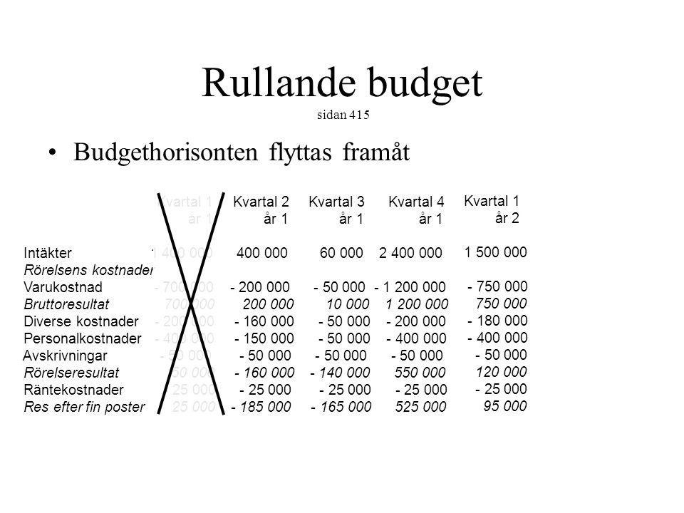 Rullande budget sidan 415 Budgethorisonten flyttas framåt Kvartal 1 Kvartal 2 Kvartal 3 Kvartal 4 år 1 år 1 år 1 år 1 Intäkter 1 400 000 400 000 60 00