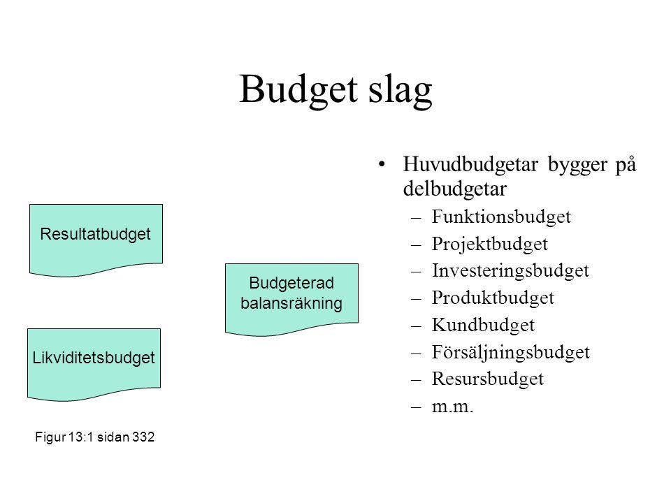 Budget slag Huvudbudgetar bygger på delbudgetar –Funktionsbudget –Projektbudget –Investeringsbudget –Produktbudget –Kundbudget –Försäljningsbudget –Re