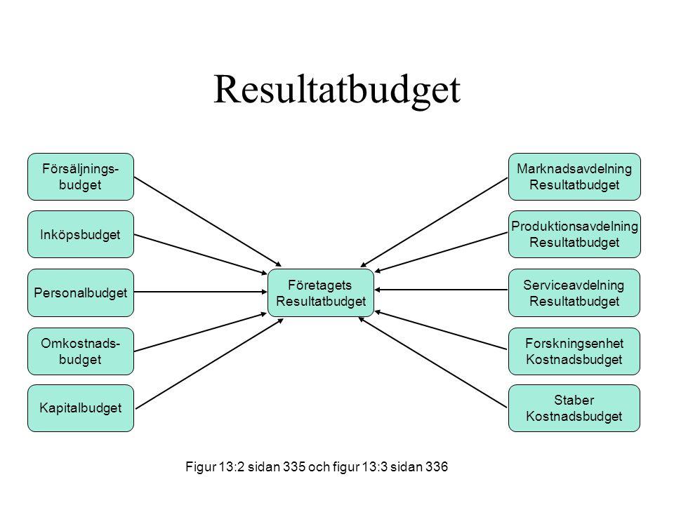 Resultatbudget Försäljnings- budget Inköpsbudget Omkostnads- budget Personalbudget Kapitalbudget Företagets Resultatbudget Marknadsavdelning Resultatb