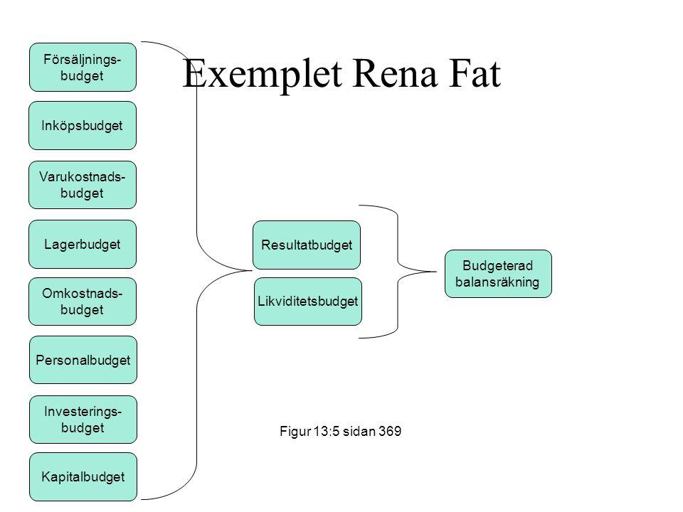Exemplet Rena Fat Försäljnings- budget Inköpsbudget Lagerbudget Varukostnads- budget Omkostnads- budget Likviditetsbudget Investerings- budget Persona