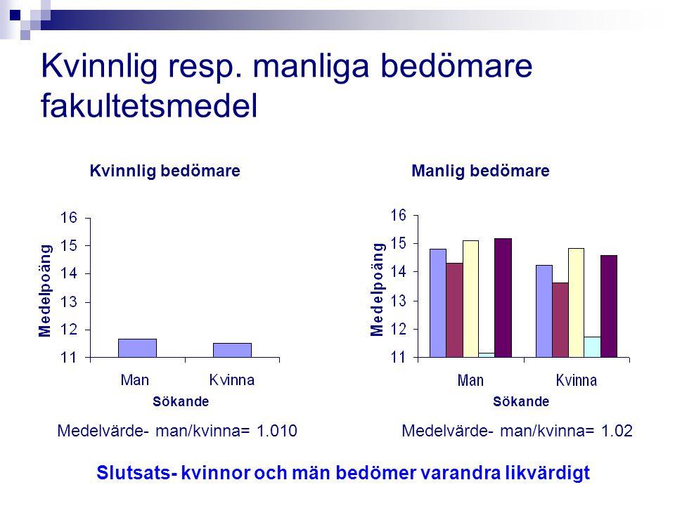 Kvinnlig resp. manliga bedömare fakultetsmedel Kvinnlig bedömareManlig bedömare Medelvärde- man/kvinna= 1.010Medelvärde- man/kvinna= 1.02 Slutsats- kv