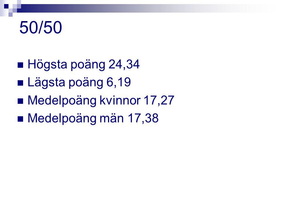 50/50 Högsta poäng 24,34 Lägsta poäng 6,19 Medelpoäng kvinnor 17,27 Medelpoäng män 17,38