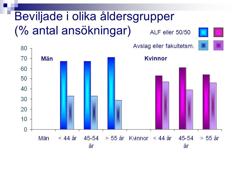 Beviljade i olika åldersgrupper (% antal ansökningar) Män Kvinnor ALF eller 50/50 Avslag eller fakultetsm.