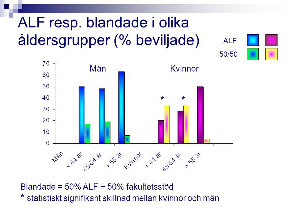 ALF resp. blandade i olika åldersgrupper (% beviljade) Blandade = 50% ALF + 50% fakultetsstöd * statistiskt signifikant skillnad mellan kvinnor och mä