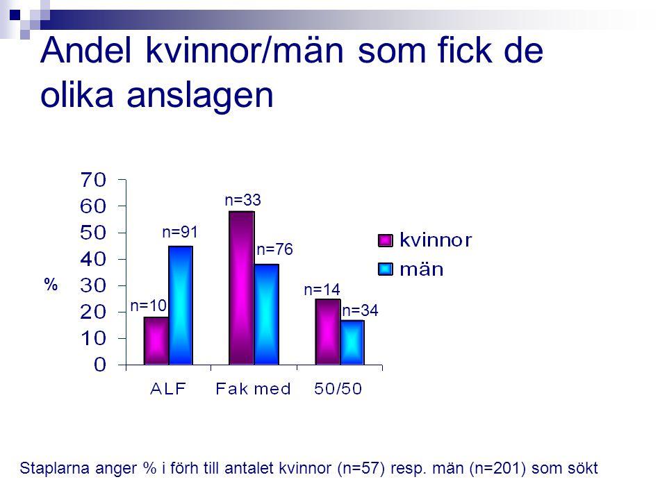 Andel kvinnor/män som fick de olika anslagen 17% % n=10 n=91 n=33 n=76 n=14 n=34 Staplarna anger % i förh till antalet kvinnor (n=57) resp. män (n=201