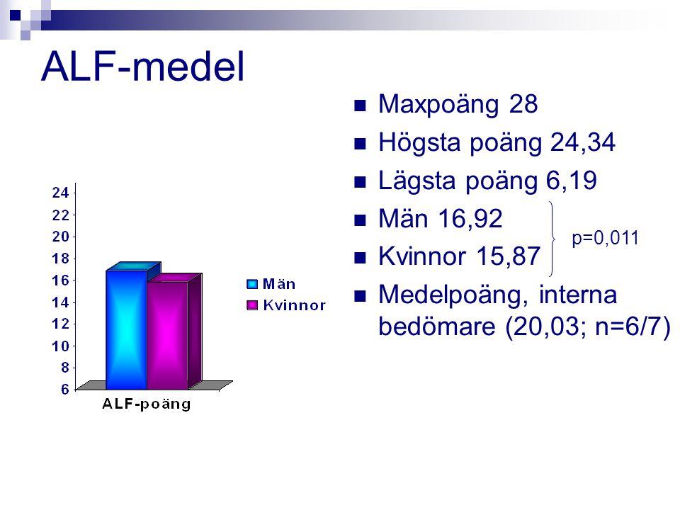 ALF-medel Maxpoäng 28 Högsta poäng 24,34 Lägsta poäng 6,19 Män 16,92 Kvinnor 15,87 Medelpoäng, interna bedömare (20,03; n=6/7) p=0,011