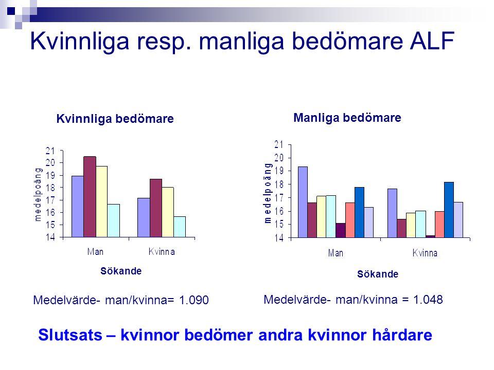 Kvinnliga resp. manliga bedömare ALF Kvinnliga bedömare Medelvärde- man/kvinna= 1.090 Manliga bedömare Medelvärde- man/kvinna = 1.048 Sökande Slutsats