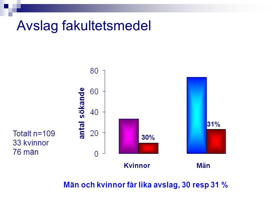 Avslag fakultetsmedel Män och kvinnor får lika avslag, 30 resp 31 % Kvinnor Män 30% 31% Totalt n=109 33 kvinnor 76 män