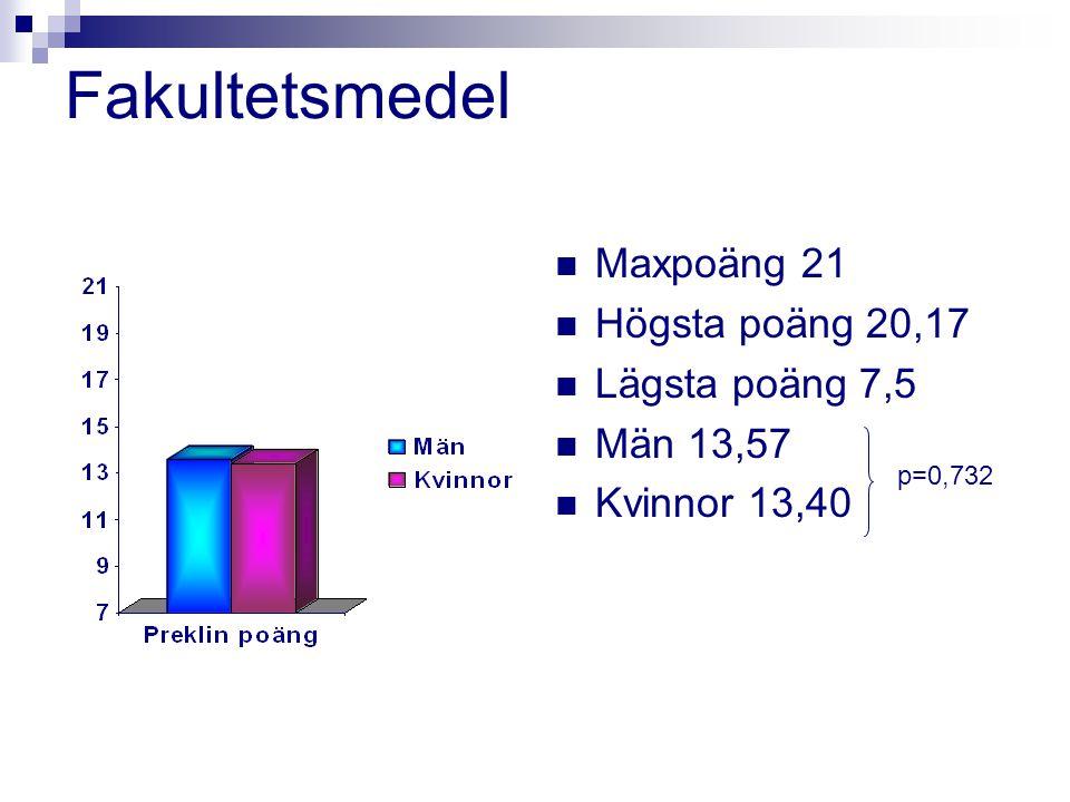 Fakultetsmedel Maxpoäng 21 Högsta poäng 20,17 Lägsta poäng 7,5 Män 13,57 Kvinnor 13,40 p=0,732