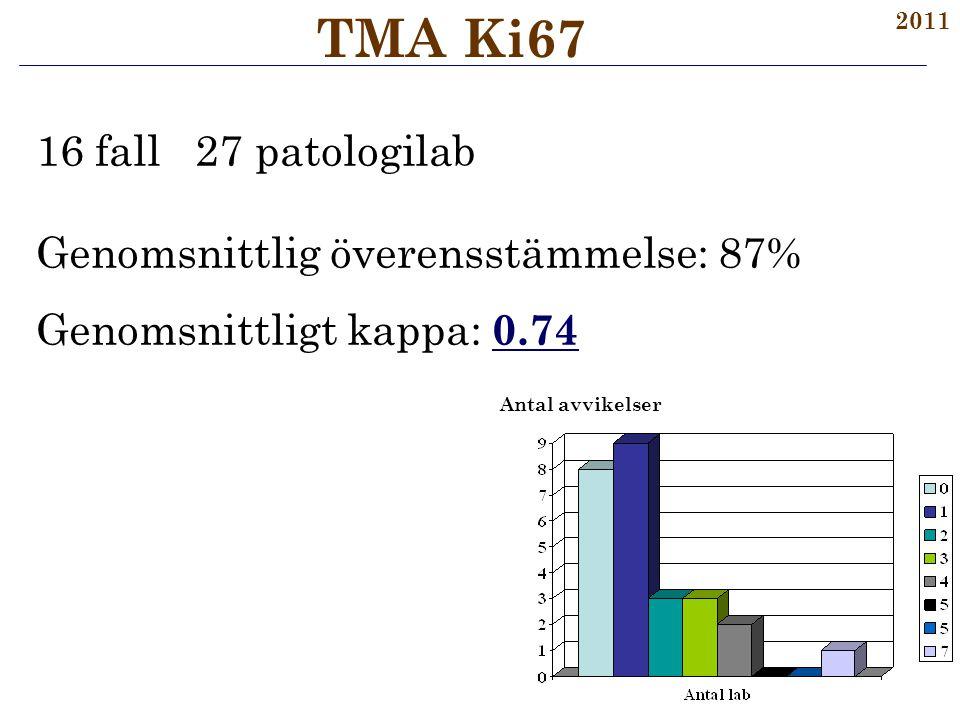 16 fall 27 patologilab Genomsnittlig överensstämmelse: 87% Genomsnittligt kappa: 0.74 TMA Ki67 2011 Antal avvikelser