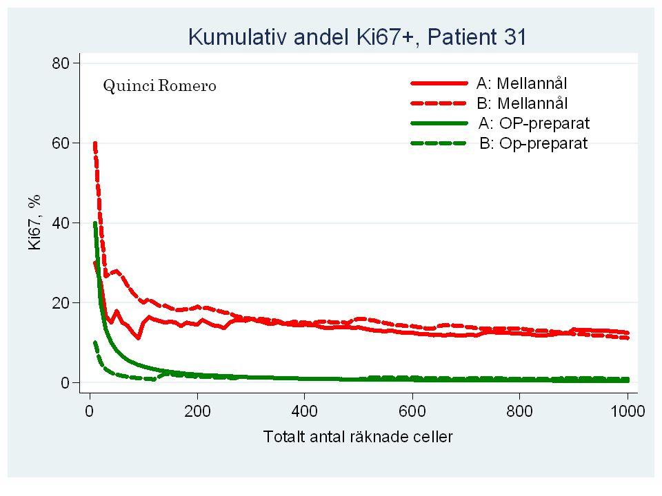 95% CI for 20% räknad från 1 till 1000 celler