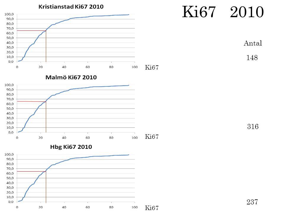 Ki67 148 237 316 Antal Ki67 2010
