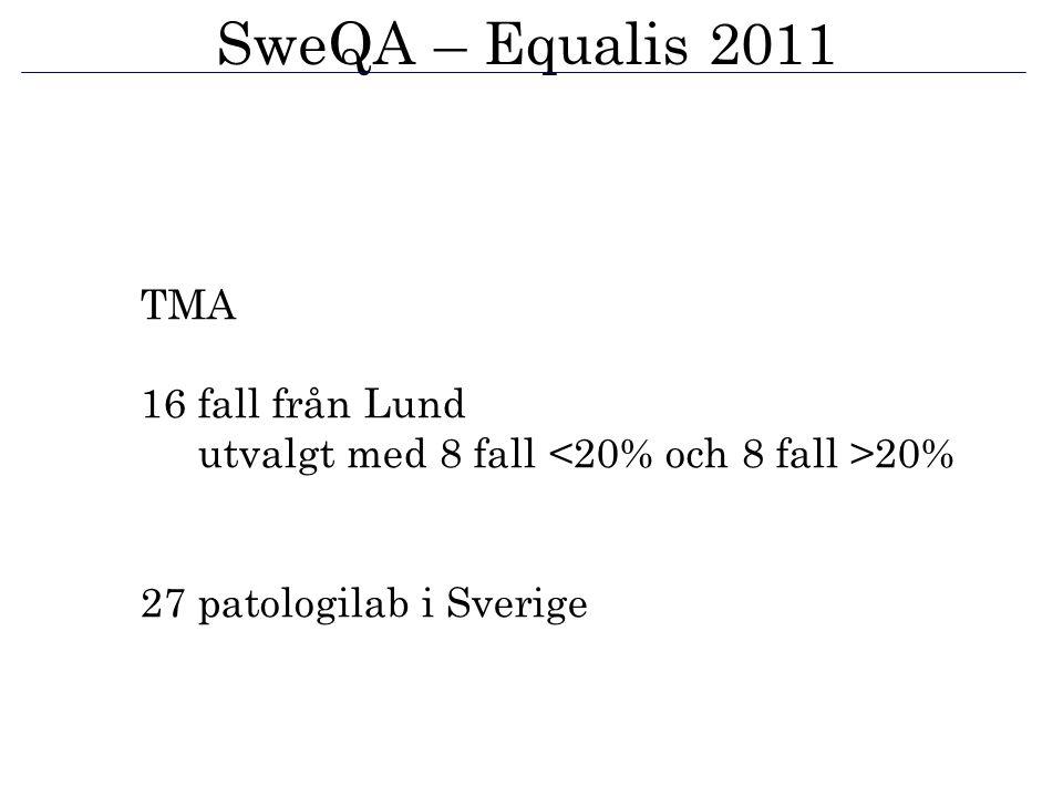 SweQA – Equalis 2011 TMA 16 fall från Lund utvalgt med 8 fall 20% 27 patologilab i Sverige
