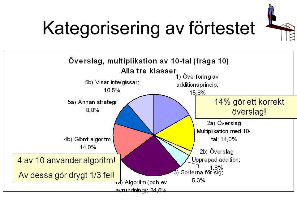 Kategorisering av förtestet 4 av 10 använder algoritm! Av dessa gör drygt 1/3 fel! 14% gör ett korrekt överslag!