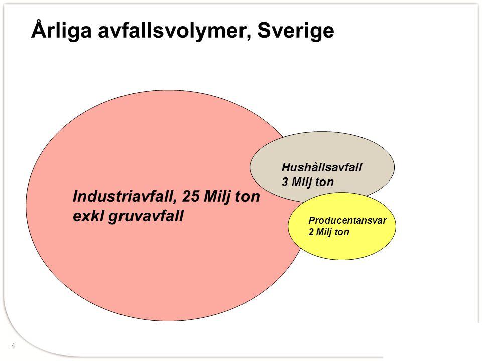 4 Årliga avfallsvolymer, Sverige Industriavfall, 25 Milj ton exkl gruvavfall Producentansvar 2 Milj ton Hushållsavfall 3 Milj ton