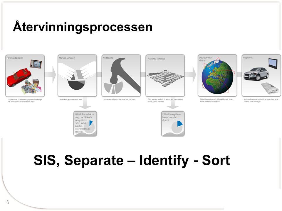 6 Återvinningsprocessen SIS, Separate – Identify - Sort