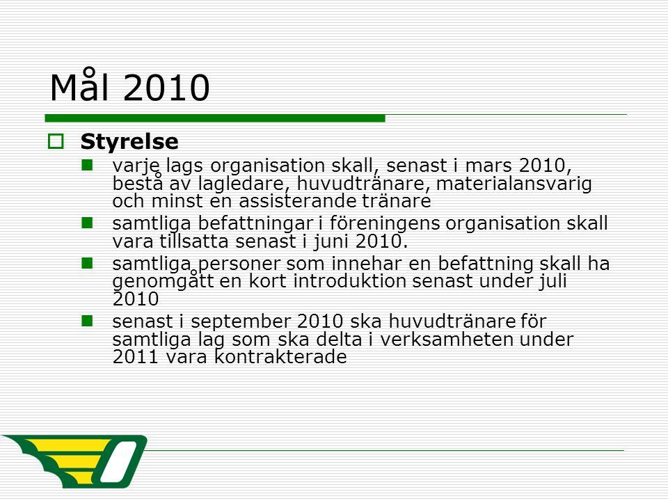 Mål 2010  Styrelse varje lags organisation skall, senast i mars 2010, bestå av lagledare, huvudtränare, materialansvarig och minst en assisterande tr