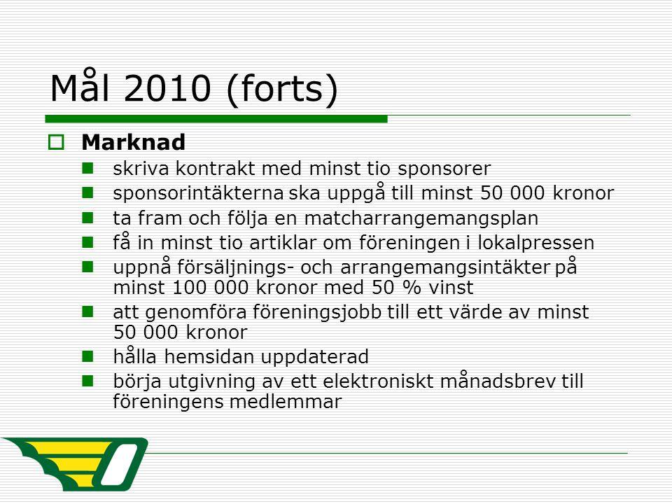 Mål 2010 (forts)  Marknad skriva kontrakt med minst tio sponsorer sponsorintäkterna ska uppgå till minst 50 000 kronor ta fram och följa en matcharra