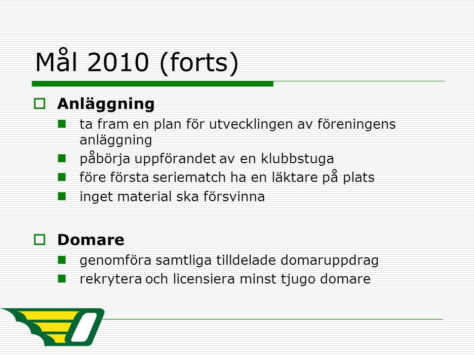 Mål 2010 (forts)  Anläggning ta fram en plan för utvecklingen av föreningens anläggning påbörja uppförandet av en klubbstuga före första seriematch h