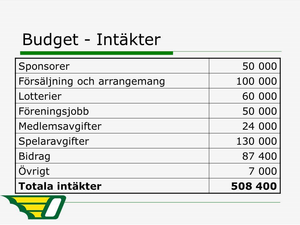Budget - Intäkter Sponsorer50 000 Försäljning och arrangemang100 000 Lotterier60 000 Föreningsjobb50 000 Medlemsavgifter24 000 Spelaravgifter130 000 B
