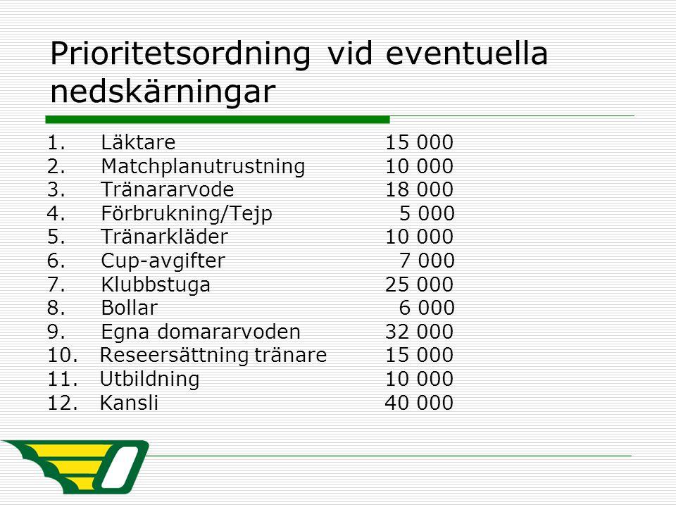 Prioritetsordning vid eventuella nedskärningar 1. Läktare 15 000 2. Matchplanutrustning 10 000 3. Tränararvode 18 000 4. Förbrukning/Tejp 5 000 5. Trä