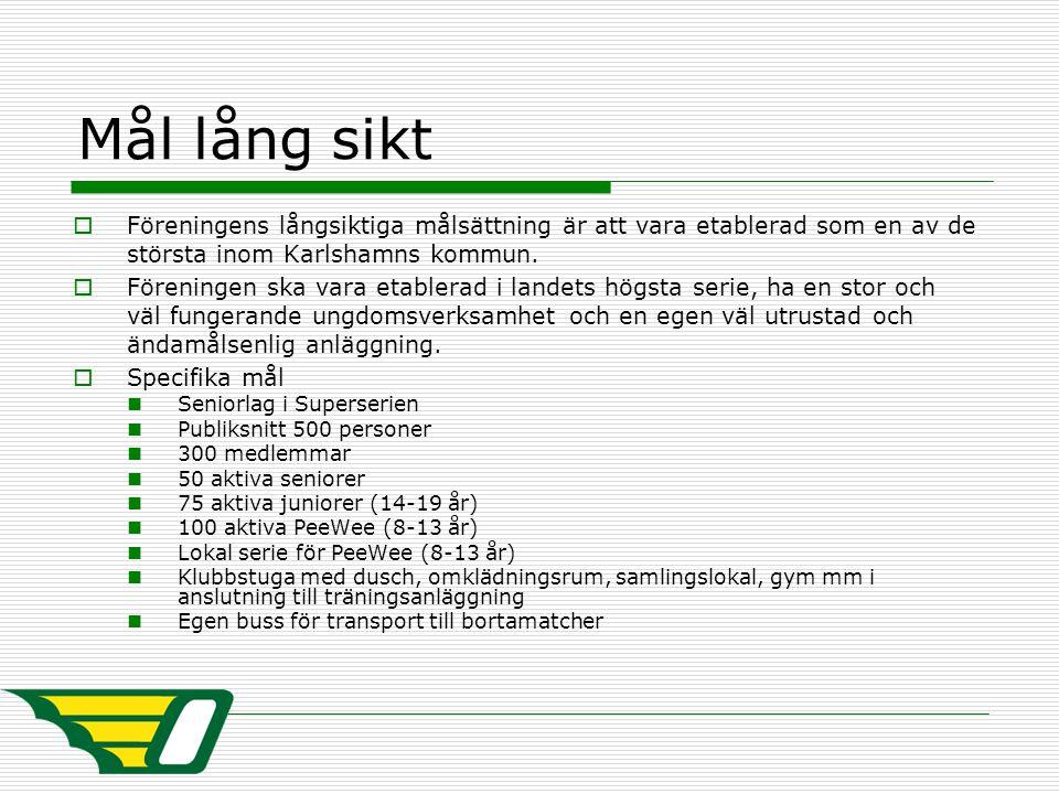 Mål lång sikt  Föreningens långsiktiga målsättning är att vara etablerad som en av de största inom Karlshamns kommun.  Föreningen ska vara etablerad