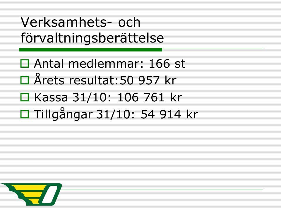 Verksamhets- och förvaltningsberättelse  Antal medlemmar: 166 st  Årets resultat:50 957 kr  Kassa 31/10: 106 761 kr  Tillgångar 31/10: 54 914 kr
