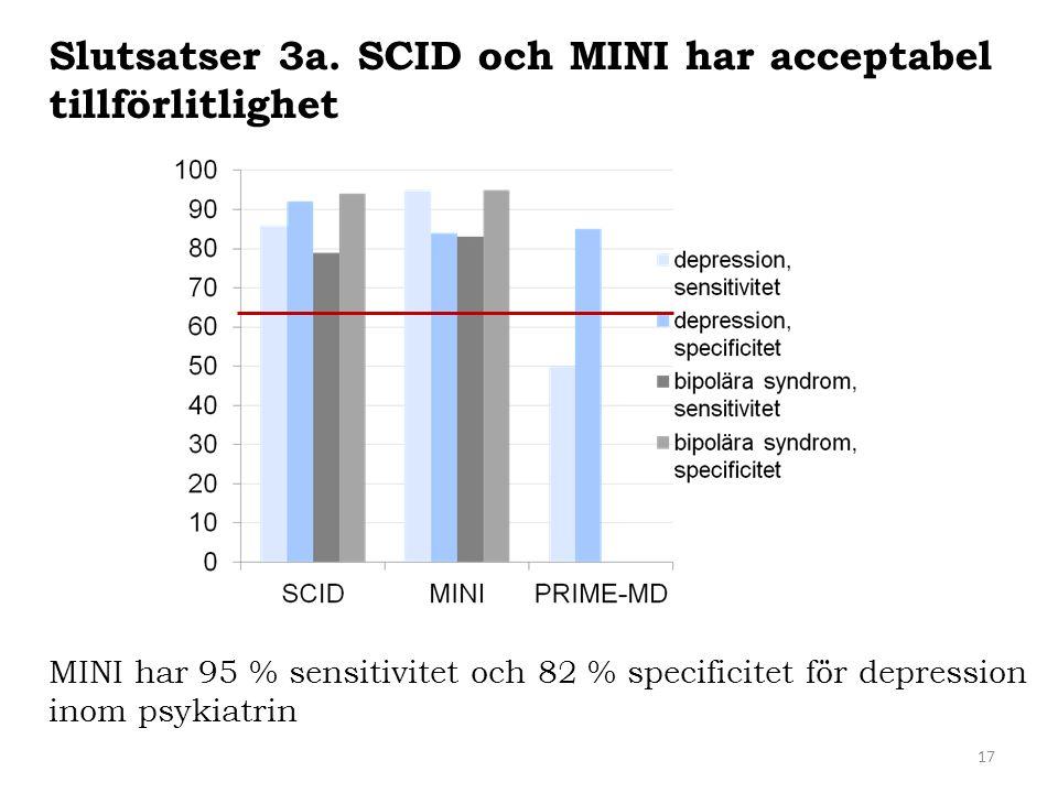 17 Slutsatser 3a. SCID och MINI har acceptabel tillförlitlighet MINI har 95 % sensitivitet och 82 % specificitet för depression inom psykiatrin
