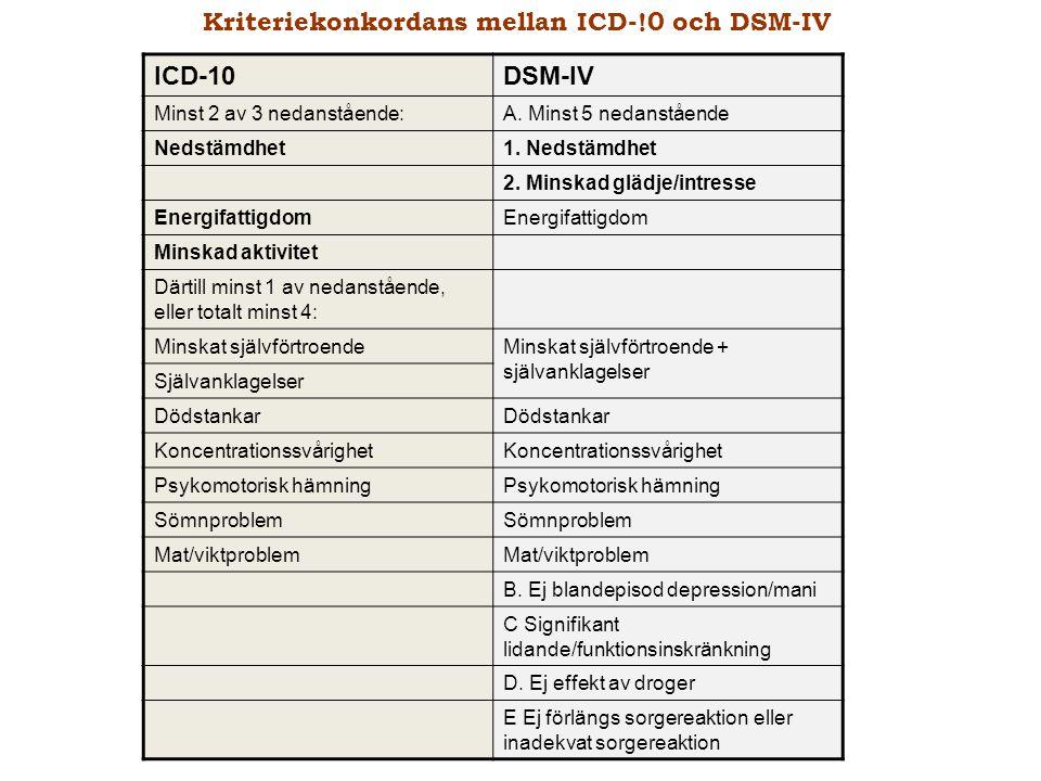 ICD-10DSM-IV Minst 2 av 3 nedanstående:A. Minst 5 nedanstående Nedstämdhet1. Nedstämdhet 2. Minskad glädje/intresse Energifattigdom Minskad aktivitet