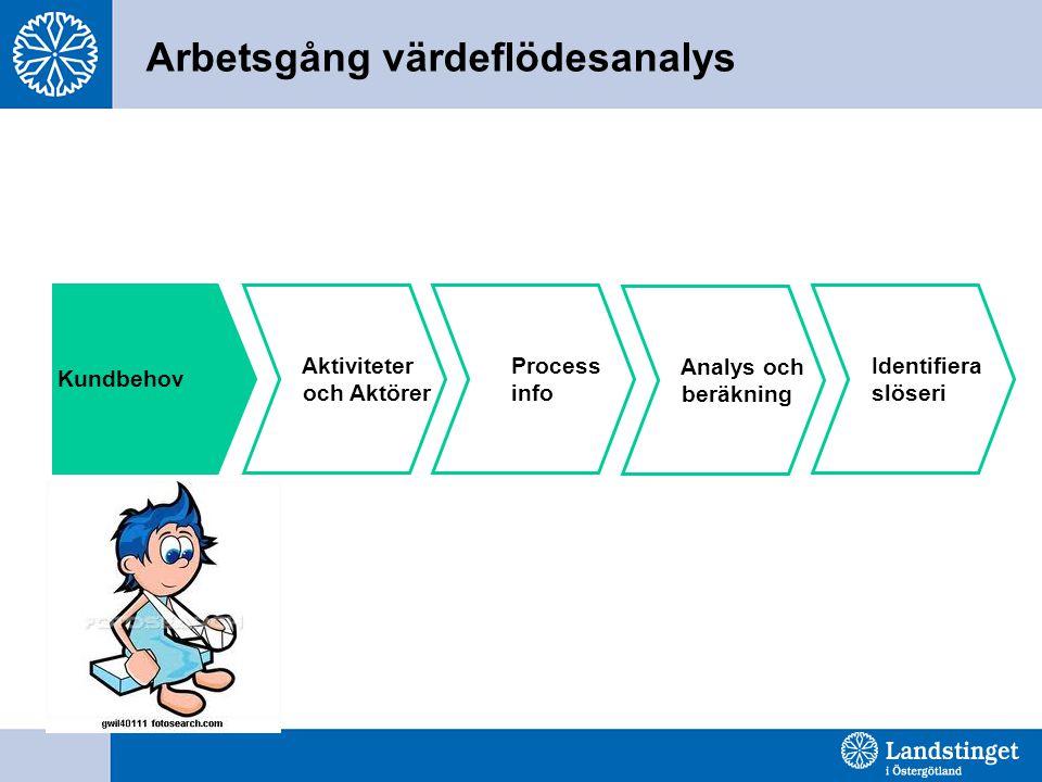 Arbetsgång värdeflödesanalys Kundbehov Aktiviteter och Aktörer Process info Analys och beräkning Identifiera slöseri