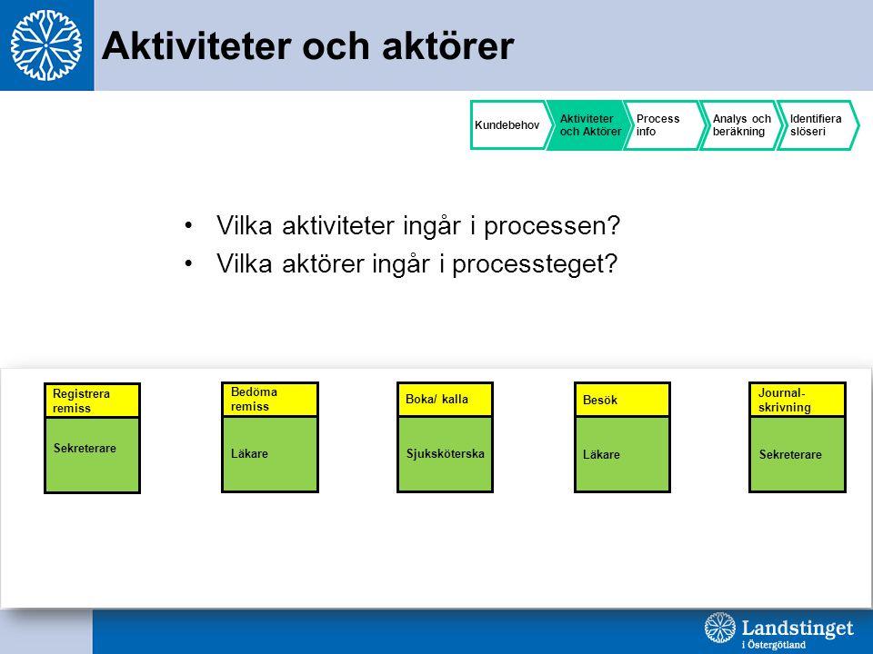 Aktiviteter och aktörer Vilka aktiviteter ingår i processen.