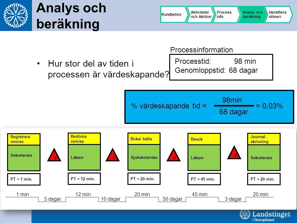 Analys och beräkning Hur stor del av tiden i processen är värdeskapande.