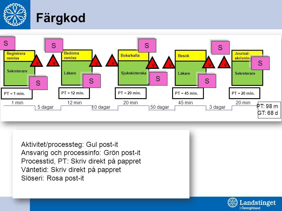 PT: 98 m Färgkod Registrera remiss Sekreterare PT = 1 min.
