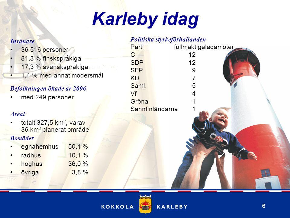 6 Karleby idag Invånare 36 516 personer 81,3 % finskspråkiga 17,3 % svenskspråkiga 1,4 % med annat modersmål Befolkningen ökade år 2006 med 249 personer Areal totalt 327,5 km 2, varav 36 km 2 planerat område Bostäder egnahemhus50,1 % radhus10,1 % höghus36,0 % övriga 3,8 % Politiska styrkeförhållanden Parti fullmäktigeledamöter C12 SDP12 SFP 9 KD 7 Saml.