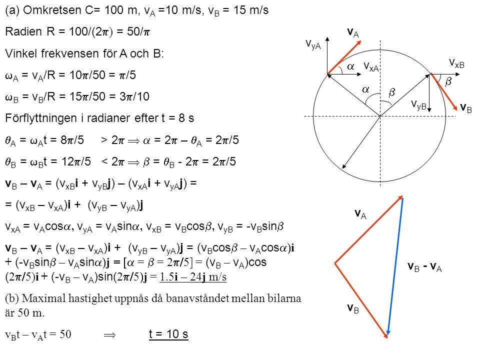 (a) Omkretsen C= 100 m, v A =10 m/s, v B = 15 m/s Radien R = 100/(2  ) = 50/  Vinkel frekvensen för A och B:  A = v A /R = 10  /50 =  /5  B = v B /R = 15  /50 = 3  /10 Förflyttningen i radianer efter t = 8 s  A =  A t = 8  /5> 2    = 2  –  A = 2  /5  B =  B t = 12  /5< 2    =  B - 2  = 2  /5 v B – v A = (v xB i + v yB j) – (v xA i + v yA j) = = (v xB – v xA )i + (v yB – v yA )j v xA = v A cos  v yA = v A sin  v xB = v B cos  v yB = -v B sin  v B – v A = (v xB – v xA )i + (v yB – v yA )j = (v B cos  –  v A cos  i + (-v B sin  –  v A sin  j =  =  = 2  5] = (v B  –  v A )cos ( 2  5)i + (-v B  –  v A )sin( 2  5  j = 1.5i – 24j m/s (b) Maximal hastighet uppnås då banavståndet mellan bilarna är 50 m.