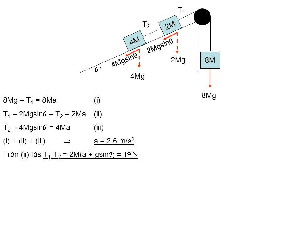 8Mg – T 1 = 8Ma(i) T 1 – 2Mgsin  – T 2 = 2Ma(ii) T 2 – 4Mgsin  = 4Ma(iii) (i) + (ii) + (iii)  a = 2.6 m/s 2 Från (ii) fås T 1 -T 2 = 2M(a + gsin   2M 8M 4M T1T1 T2T2 2Mgsin  4Mgsin  2Mg 4Mg 8Mg