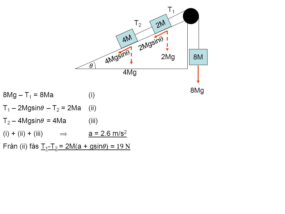 8Mg – T 1 = 8Ma(i) T 1 – 2Mgsin  – T 2 = 2Ma(ii) T 2 – 4Mgsin  = 4Ma(iii) (i) + (ii) + (iii)  a = 2.6 m/s 2 Från (ii) fås T 1 -T 2 = 2M(a + gsin 