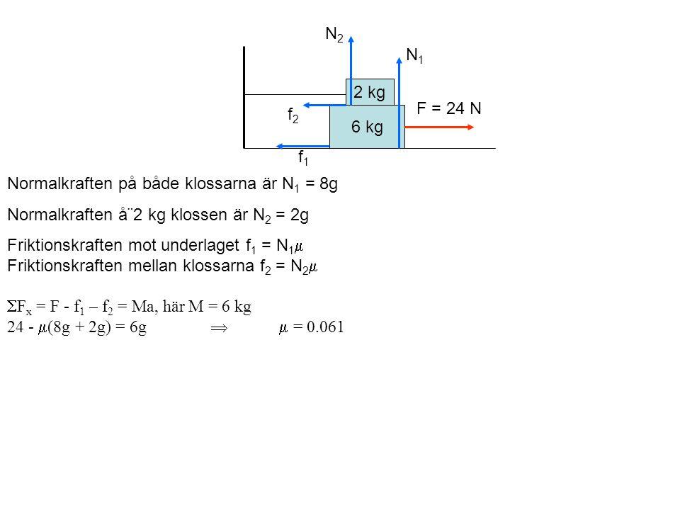 6 kg 2 kg F = 24 N Normalkraften på både klossarna är N 1 = 8g Normalkraften å¨2 kg klossen är N 2 = 2g Friktionskraften mot underlaget f 1 = N 1  Friktionskraften mellan klossarna f 2 = N 2   F x = F - f 1 – f 2 = Ma, här M = 6 kg 24 -  (8g + 2g) = 6g  = 0.061 N1N1 f2f2 f1f1 N2N2